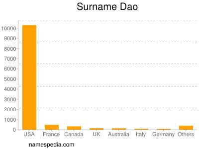 Surname Dao