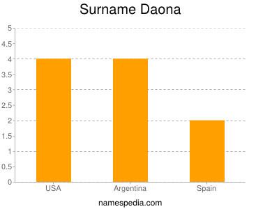 Surname Daona