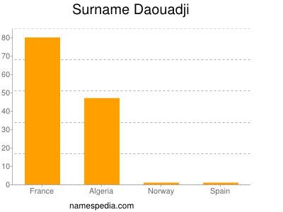 Surname Daouadji
