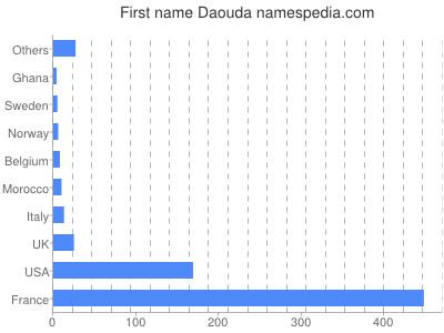 Given name Daouda