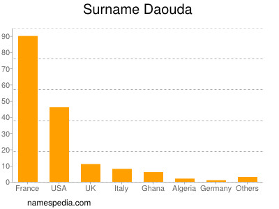 Surname Daouda