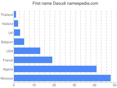 Given name Daoudi