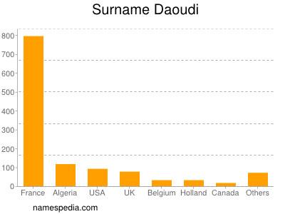 Surname Daoudi