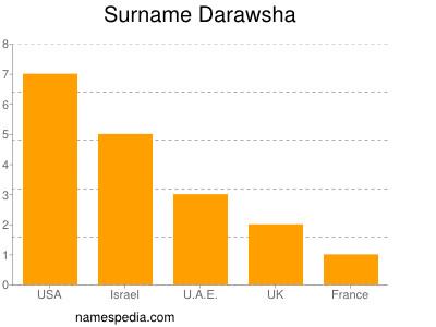 Surname Darawsha