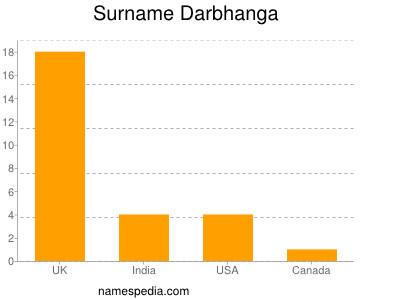 Surname Darbhanga