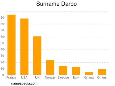 Surname Darbo