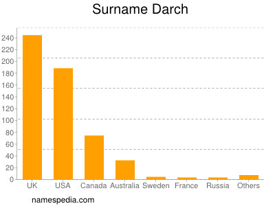 Surname Darch