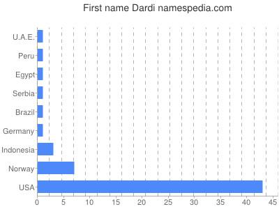 Given name Dardi