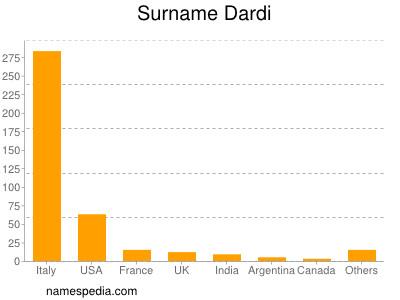 Surname Dardi