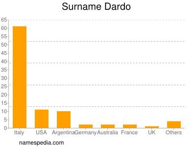 Surname Dardo