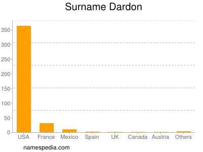 Surname Dardon