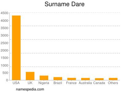 Surname Dare