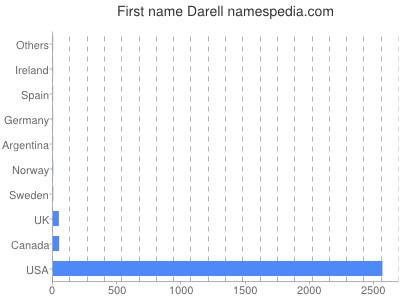 Given name Darell