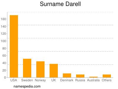 Surname Darell