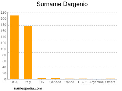Surname Dargenio