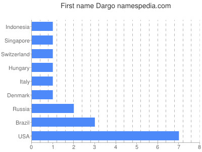 Given name Dargo