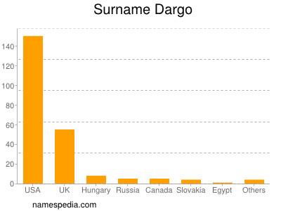 Surname Dargo
