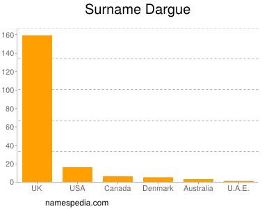 Surname Dargue