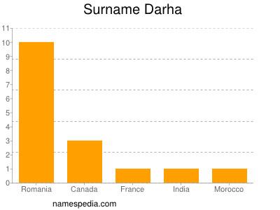 Surname Darha