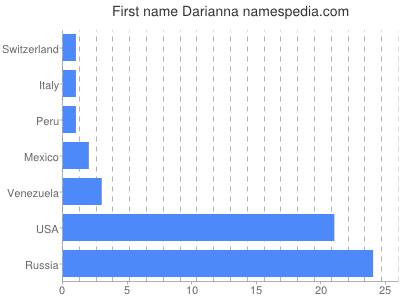 Given name Darianna