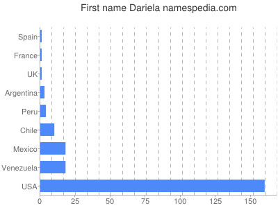 Given name Dariela