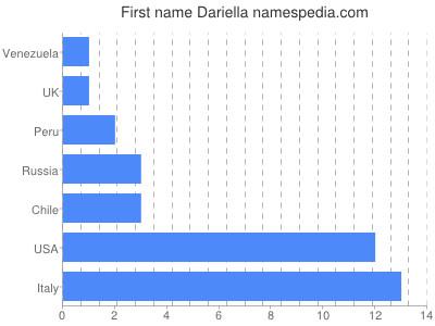 Given name Dariella