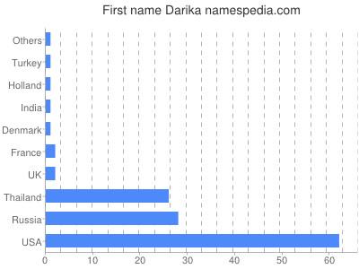 Given name Darika