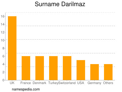 Surname Darilmaz