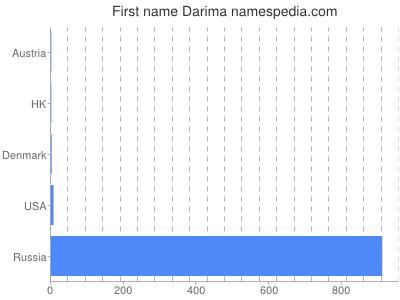 Given name Darima