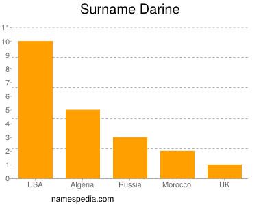 Surname Darine
