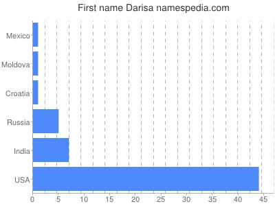 Given name Darisa
