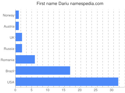 Given name Dariu