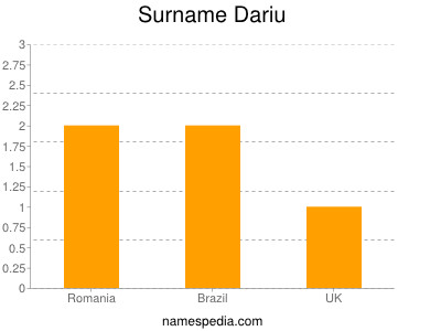 Surname Dariu