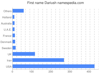 Given name Dariush