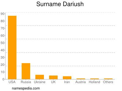 Surname Dariush