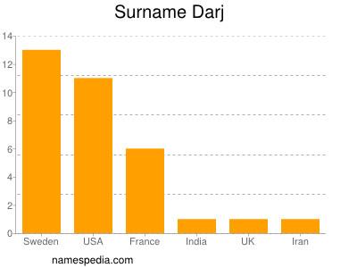 Surname Darj