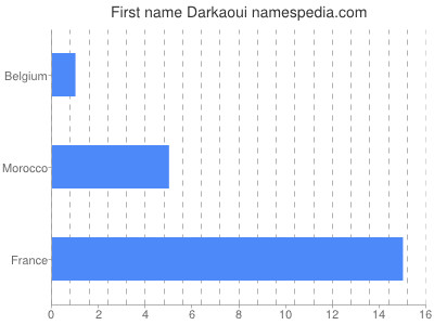 Given name Darkaoui