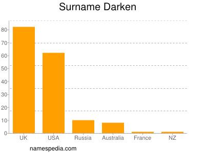 Surname Darken
