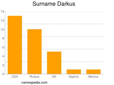 Surname Darkus