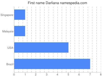 Given name Darliana
