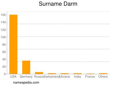 Surname Darm