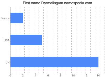 Given name Darmalingum