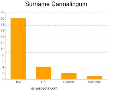 Surname Darmalingum