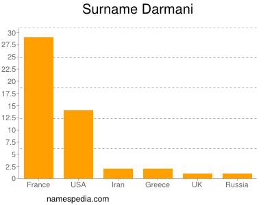 Surname Darmani
