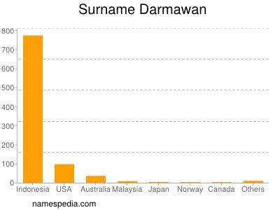 Surname Darmawan