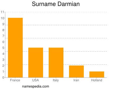 Surname Darmian