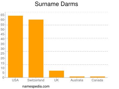 Surname Darms