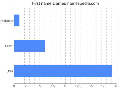 Given name Darnes