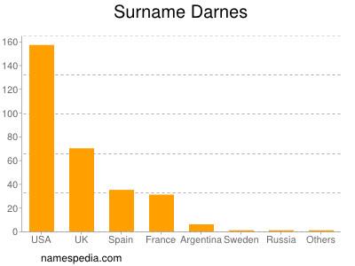 Surname Darnes