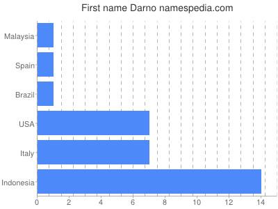 Given name Darno